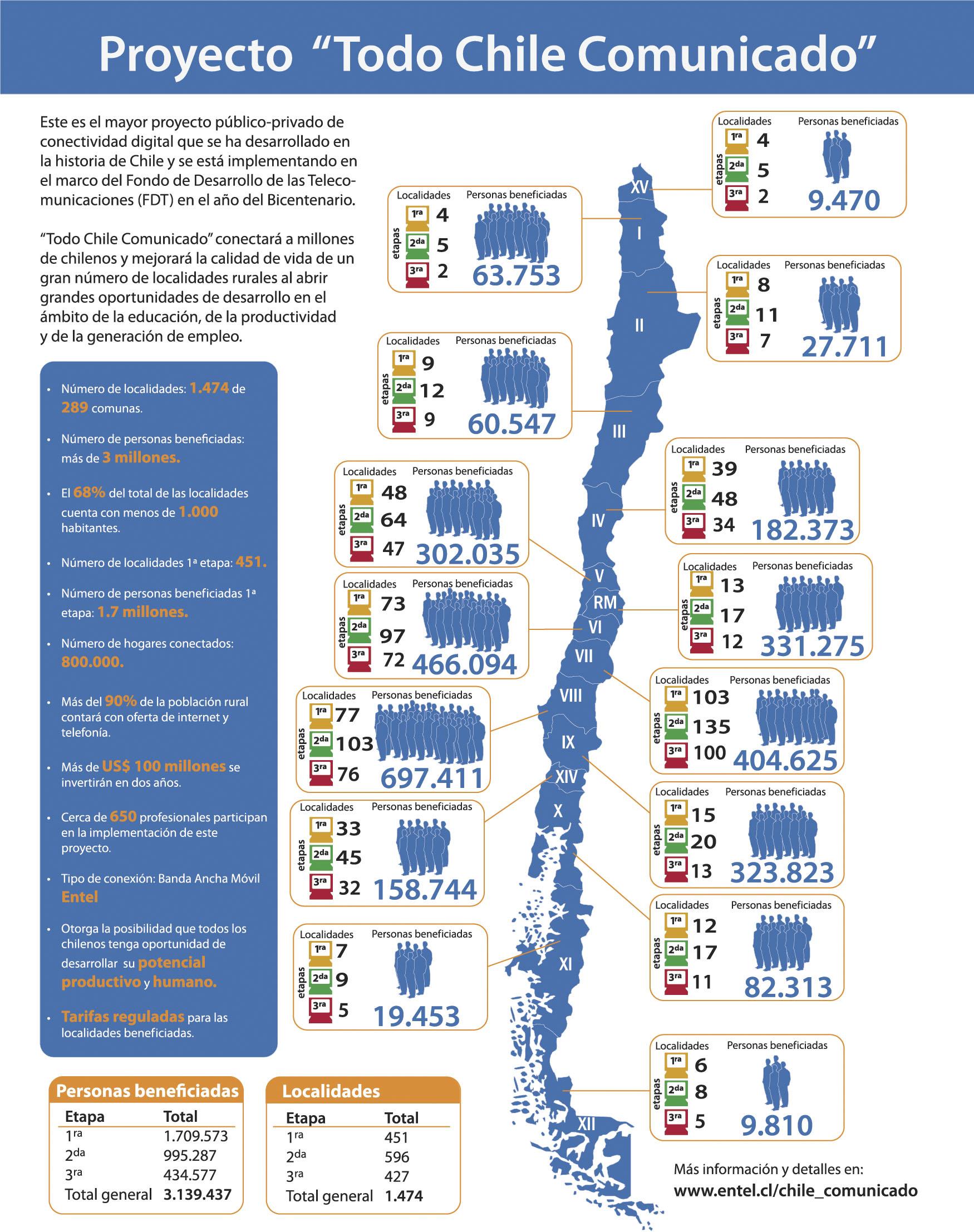 chile sumar 1 7 millones de internautas en septiembre