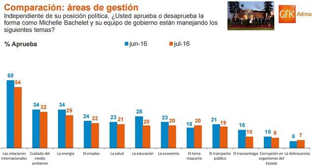 Aprobación presidenta chilena se mantiene en mínimo del 22 según encuesta
