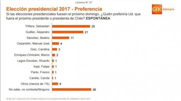 Sebastián Piñera mantiene el liderazgo en la carrera presidencial