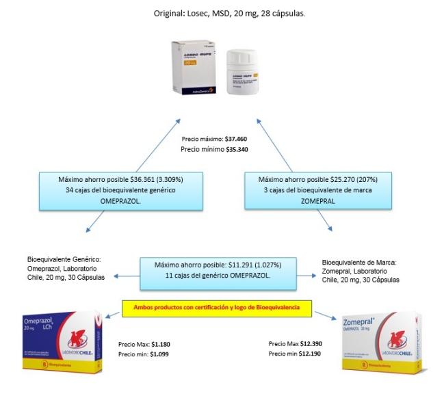 Farmacias del Dr. Simi tiene la mayor presencia de bioequivalentes genéricos