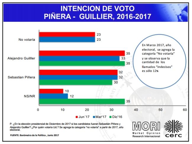 Adimark: Piñera sigue a la cabeza y Sánchez acorta distancias con Guillier