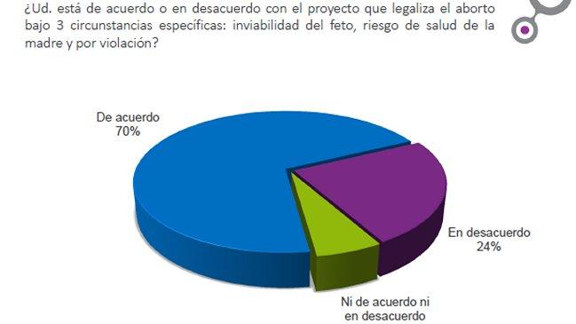 El 70% está de acuerdo con el proyecto de aborto — Cadem