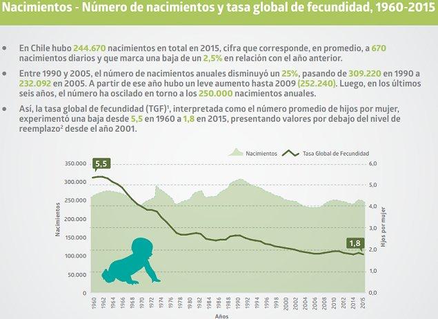 Disminuyen en Chile los nacimientos y matrimonios, y aumentan las muertes