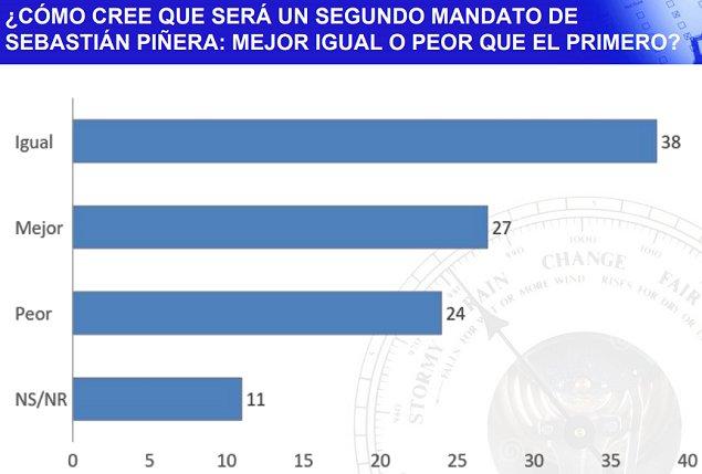 Guillier derrota por 3 puntos a Piñera en segunda vuelta — CERC-Mori