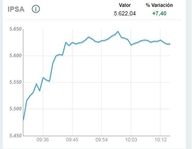 Bolsa cerró con mayor alza diaria en 9 años