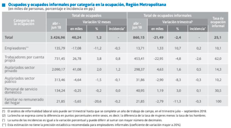 Desocupación a nivel nacional alcanza 7,2% — Desempleo