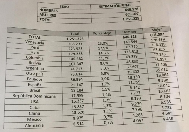 Venezolanos conforman la mayor colonia extranjera residente en Chile