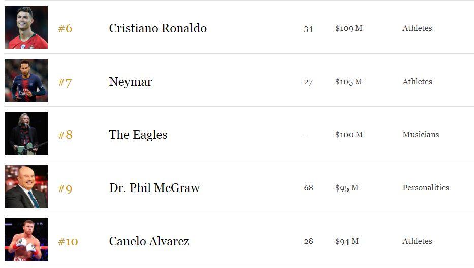 Messi, Ronaldo y Neymar entre los 10 famosos mejor pagados de Forbes