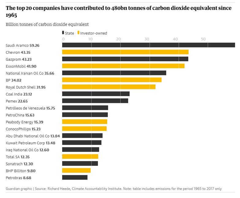 Resultado de imagen para Fotos del recuadro con las 20 empresas más contaminantes del mundo