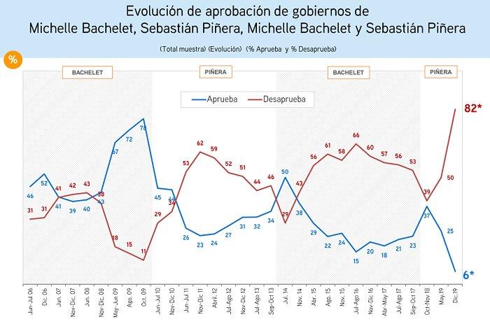 Se derrumba la imagen de Piñera en Chile, según encuestas