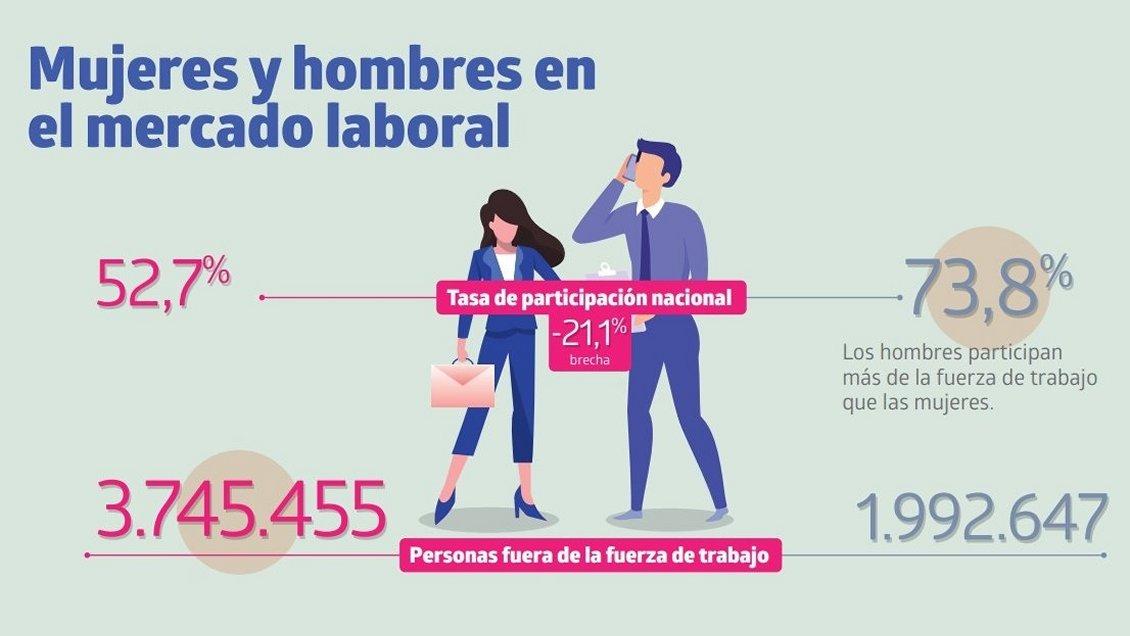 Participación femenina en el mercado laboral creció sólo 4% en una década