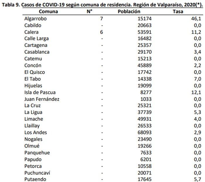 Se confirman cuatro nuevos fallecidos por coronavirus en las últimas 24 horas