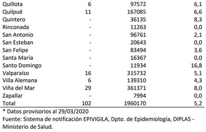 Cuatro nuevos fallecidos por Covid-19: Contagios suben a 2.738 en Chile