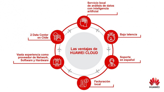 Huawei Cloud potenciará productividad de las empresas chilenas con segundo data center