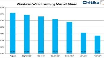 Uso de Windows se desplomó en los últimos seis meses